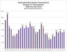 Nantucket Real Estate Total Transactions (Sales Volume)