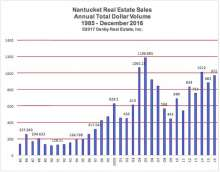 Nantucket Real Estate Total Dollar Volume