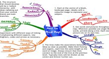 How to Mind-map
