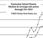 2014 Real Estate Wrap-up